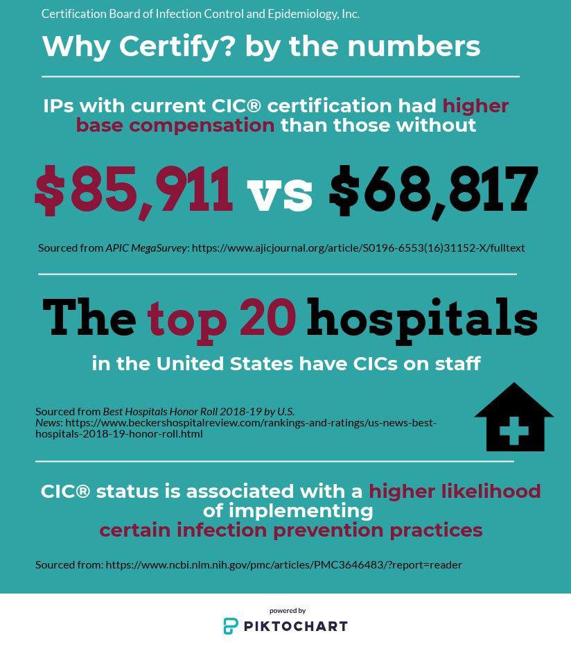 Why Certify Cbic